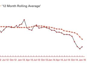 Image: firmus energy index graph showing 12 month rolling average of natural gas