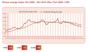 Image: firmus energy index